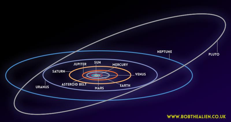 Pluto Bob The Alien S Tour Of The Solar System