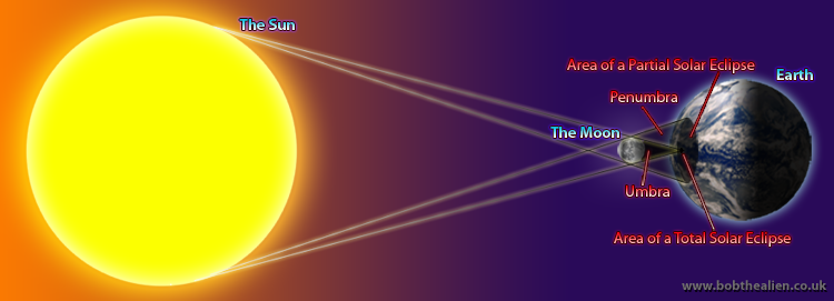 Solar Eclipses or Eclipses of the Sun - Bob the Alien's ...