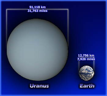Comparison of diameters of Uranus and Earth